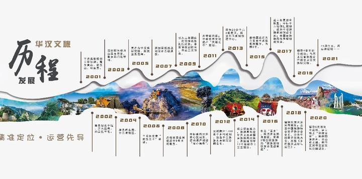 不忘初心,与中国文旅一起奔跑 ——北京华汉旅创立20周年记
