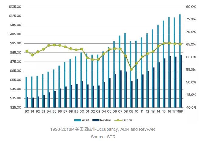 对比美国酒店业,中国酒店业如何变革?(图11)