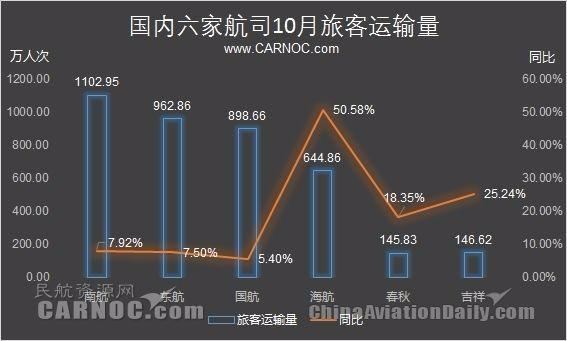 10月海航旅客量增長50%,吉祥航空增長25%
