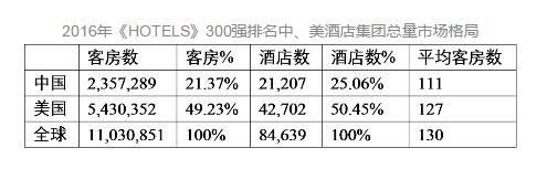 对比美国酒店业,中国酒店业如何变革?(图13)