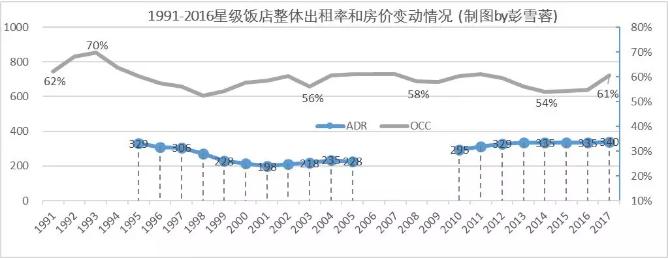 对比美国酒店业,中国酒店业如何变革?(图9)