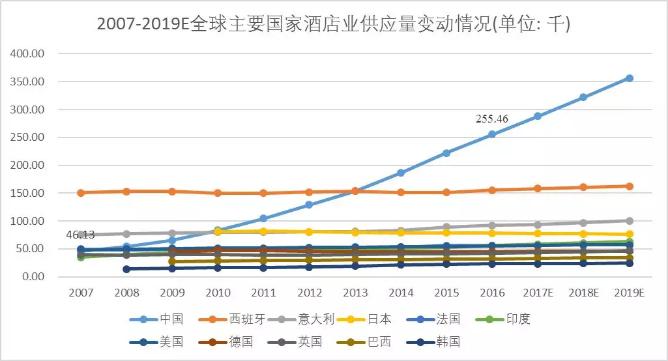对比美国酒店业,中国酒店业如何变革?(图12)