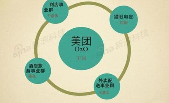 美团O2O之路:从团购切入继续圈地厮杀