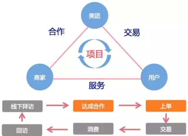 美团技术团队:o2o供应链系统架构设计