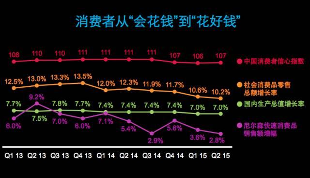 尼尔森发布:中国消费市场新未来