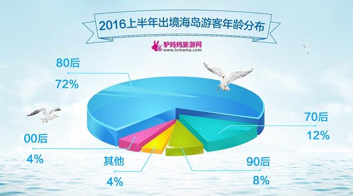 《2016上半年出境海岛游报告》:出游人次量增长6倍多